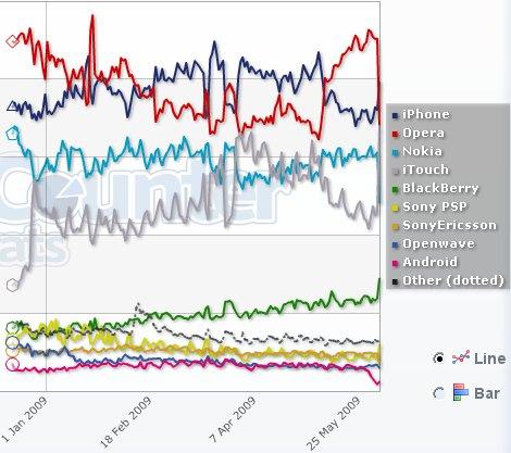Mobil İnternet gezgin kullanm oranları