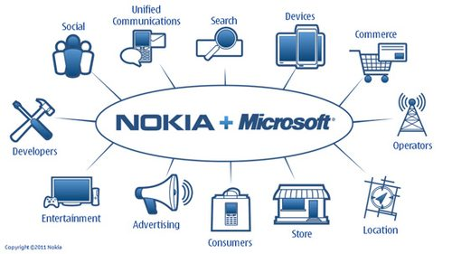 Nokia ve Microsoft WindowsPhone