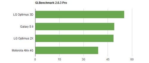 GLBenchmark 2.0 Pro testi.