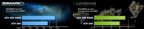 GTX 460 2WIN ve GTX580 performans karşılaştırması.