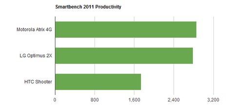 Smartbench2011 üretkenlik testi.