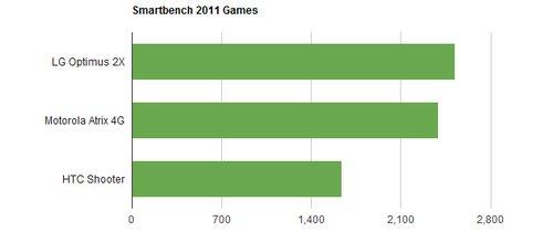 Smartbench 2011 oyun testi.