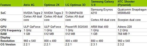 Testte kullanılan çift çekirdek cihazların bazı teknik özellikleri.