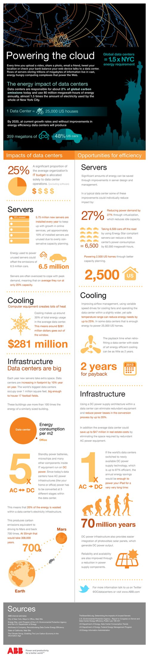 ABB DataCenter infographic