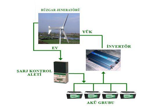 1kw Rüzgar Jeneratörü Paket Sistemi